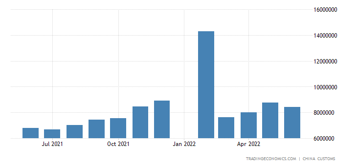 China Exports of Agricultural Products