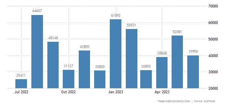 China Exports of Aluminum Oxides