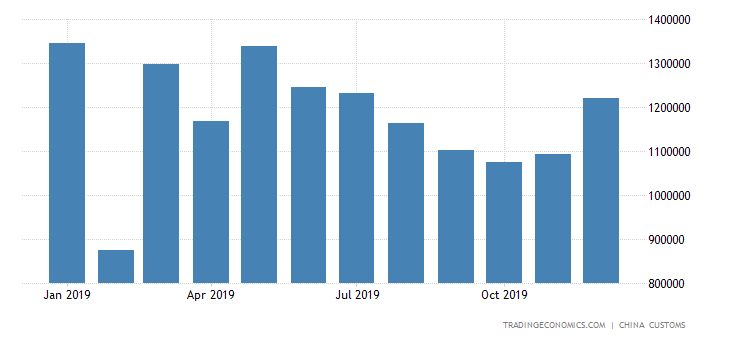 China Exports of Aluminum Products | 2019 | Data | Chart