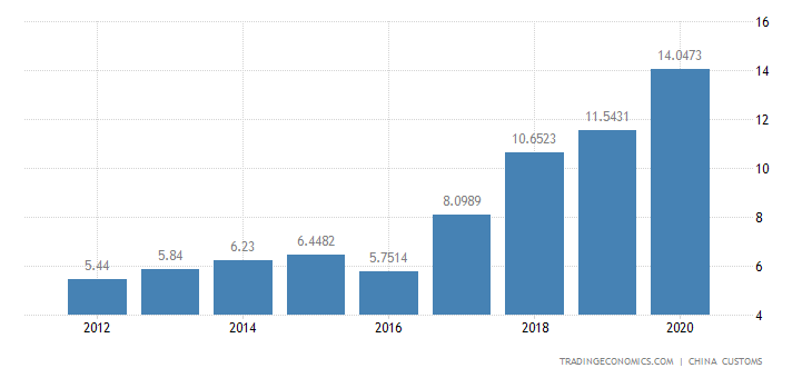 China Exports of Animal & Vegetable Oils, Fats & Wax