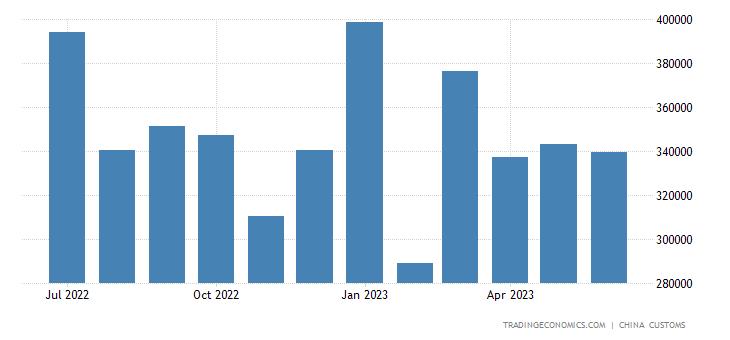 China Exports of Antibiotic (excl. Preparation)