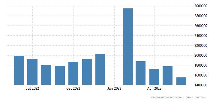 China Exports of Aquatic Products