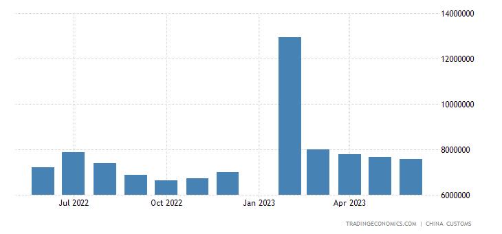 China Exports of Auto Parts
