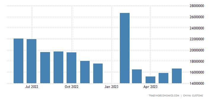 China Exports of Automatic Data Proc. Eq. & Components