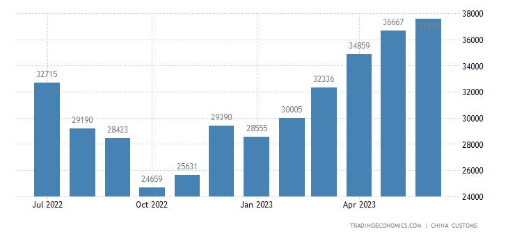 China Exports of Beer