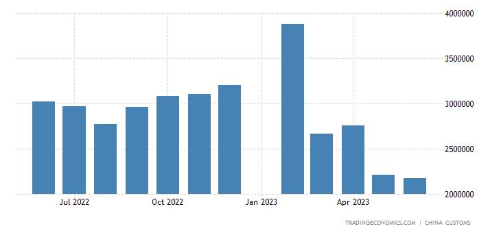 China Exports of Ceramics
