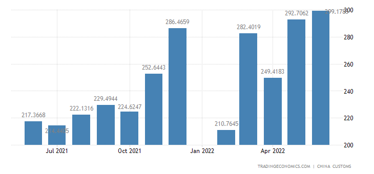 China Exports of Chemical and Allied Products