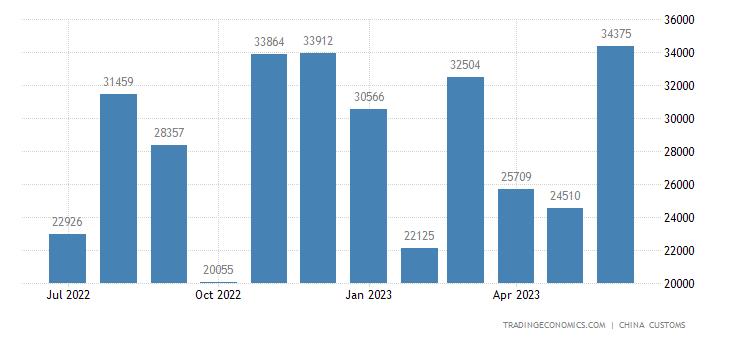 China Exports of Chinese Medicined