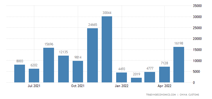 China Exports of Cigarette