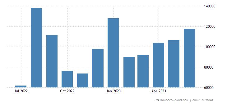 China Exports of Coal