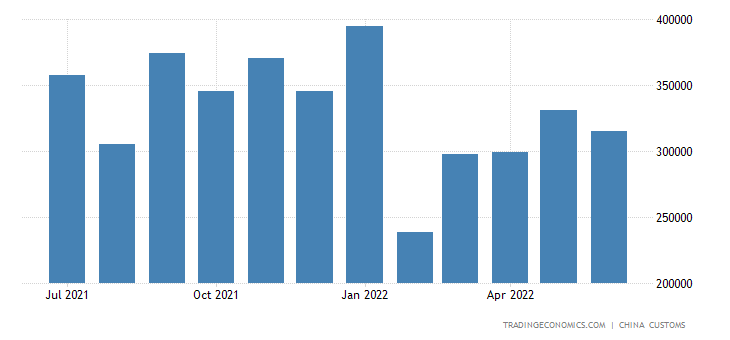 China Exports of Coffee Tea & Spices