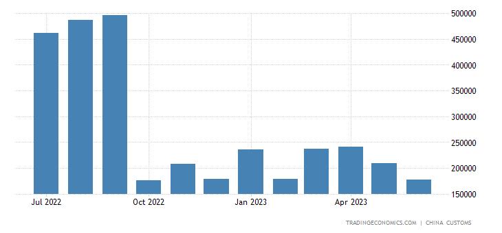 China Exports of Coke & Semi-coke