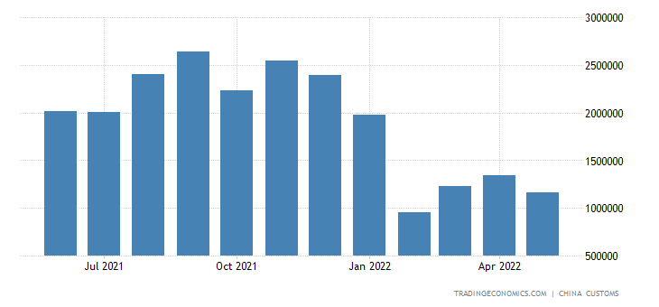 China Exports of Containers
