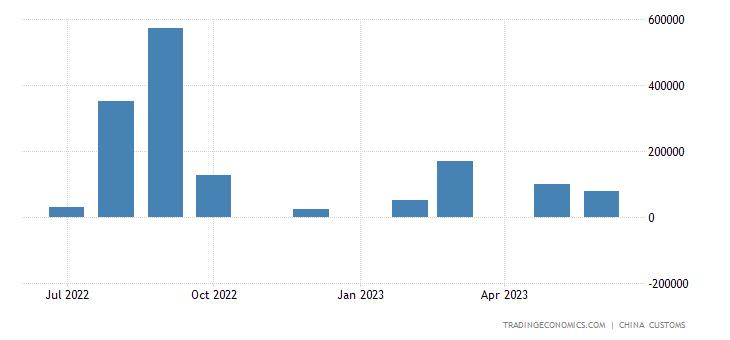 China Exports of Crude Petroleum
