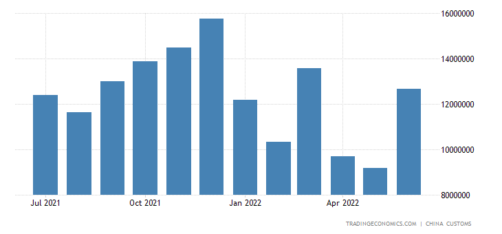China Exports of Digital Automatic Data Proc. Equip.