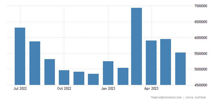 China Exports of Diode & Semiconductors