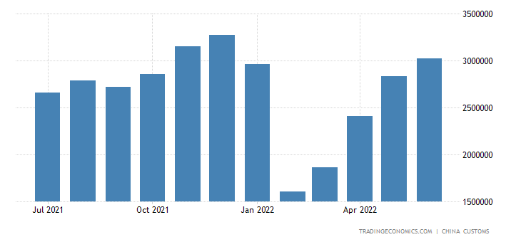 China Exports of Domestic Pottery Or Porcelain