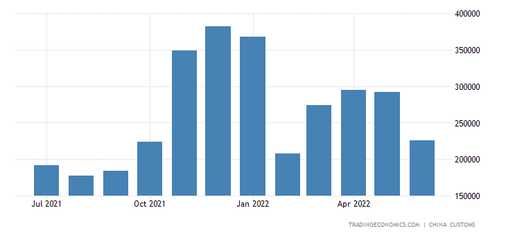 China Exports of Edible Oil Seed