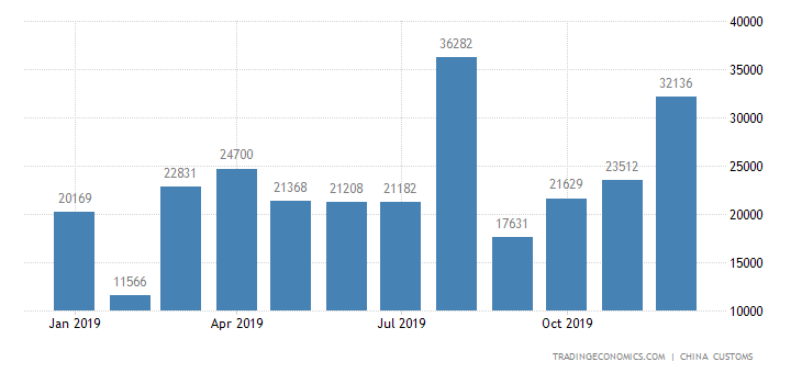 China Exports of Edible Vegetable Oil (incl. Palm Oil)