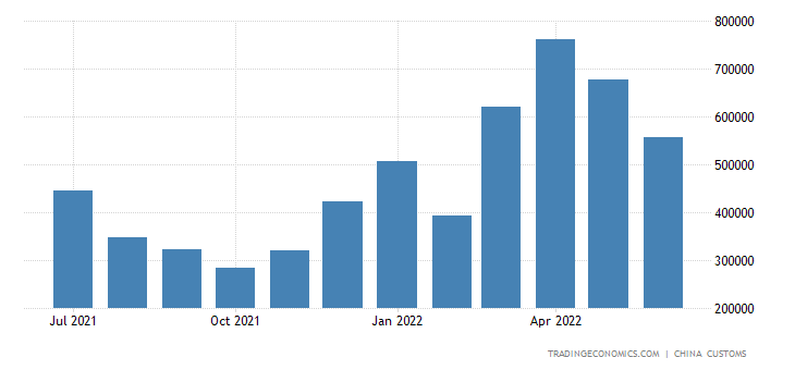 China Exports of Electric Fans