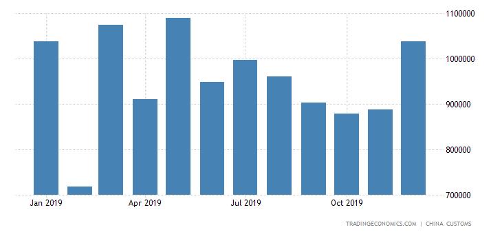 China Exports of Electric Motors & Generators