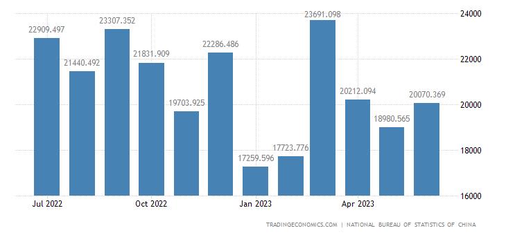 China Exports of Electronic Technology