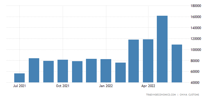 China Exports of Explosive & Pyrotechnic Products