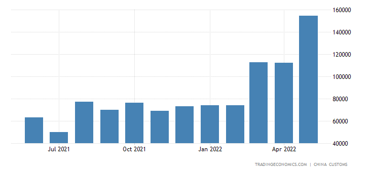 China Exports of Fireworks & Firecrackers
