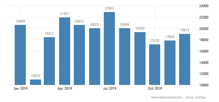 China Exports of Frozen Chicken