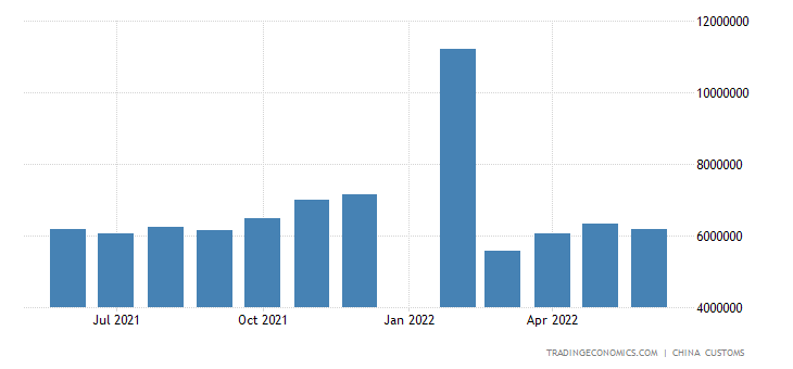 China Exports of Furniture & Related Products