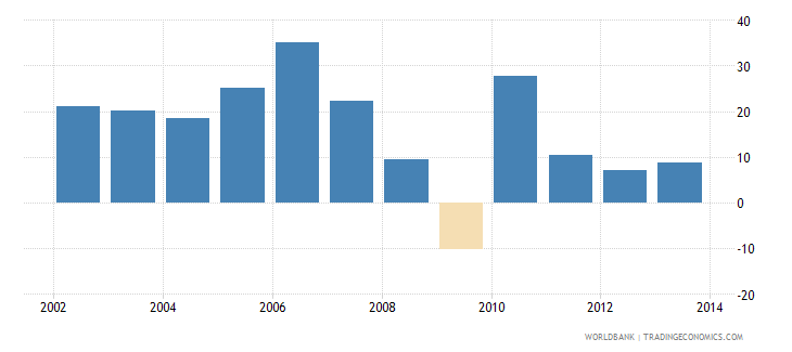 china exports of goods and services annual percent growth wb data