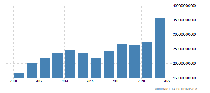 china exports of goods and services bop us dollar wb data