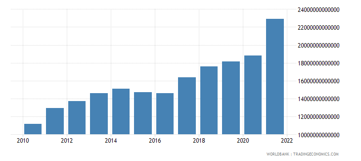 china exports of goods and services current lcu wb data
