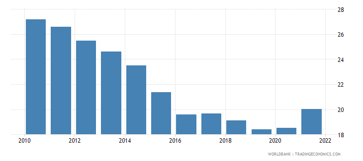 china exports of goods and services percent of gdp wb data
