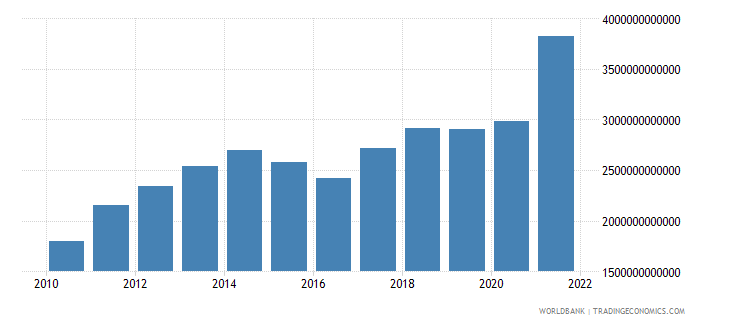 china exports of goods services and income bop us dollar wb data
