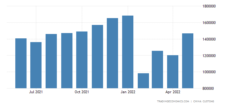 China Exports of Hand & Machine Tools