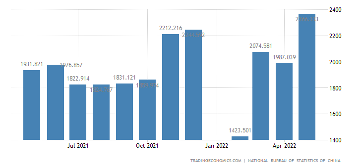 China Exports of Inedible Crude Materials, Except Fuels