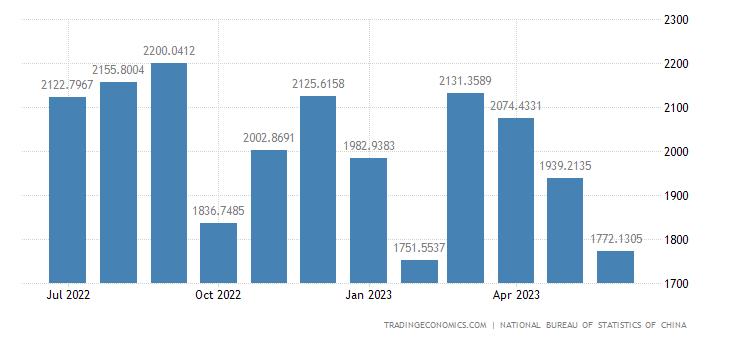 China Exports of Inedible Crude Materials Except Fuels