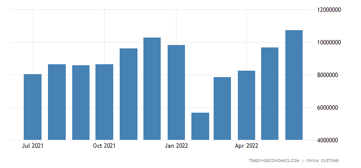 China Exports of Iron & Steel Products