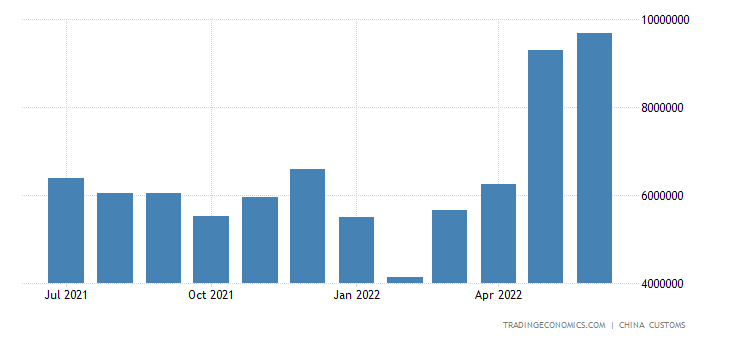 China Exports of Iron & Steel