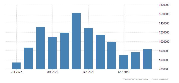 China Exports of Kerosene