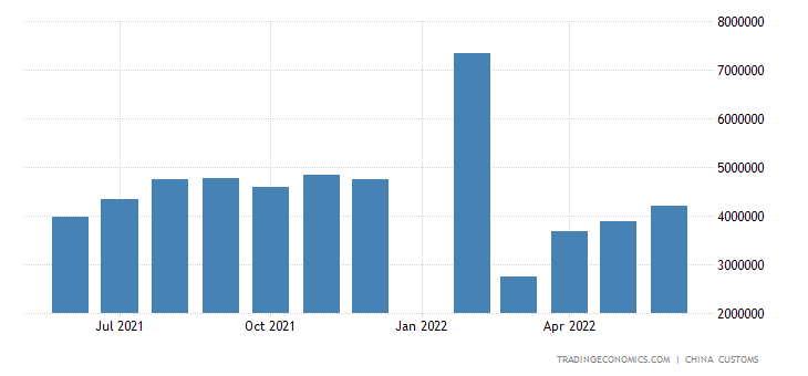 China Exports of Lamps, Lighting Fixtures and Parts