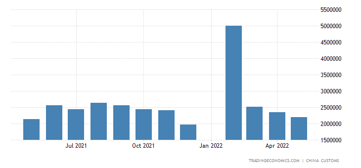 China Exports of Lcd Panel