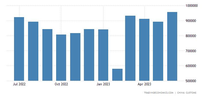 China Exports of Machine Tools