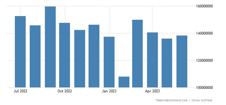China Exports of Machinery & Transport Equipment