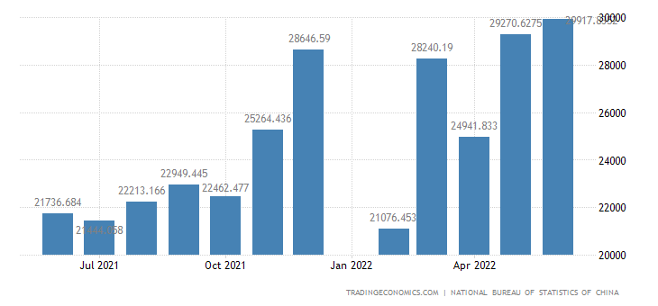 China Exports - Manufactured Goods, Chemicals And Related Products