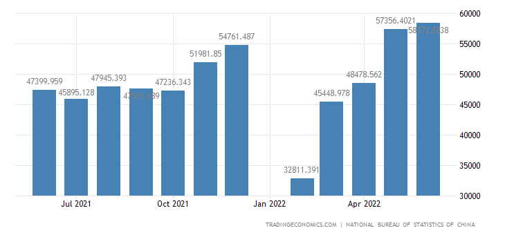 China Exports of Manufactured Goods, Classified Chiefly
