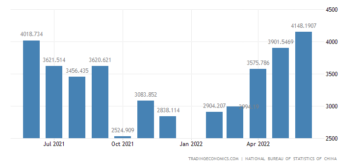 China Exports - Manufactured Goods, Commodities Not Classified