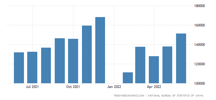 China Exports of Manufactured Goods, Machinery & Transp