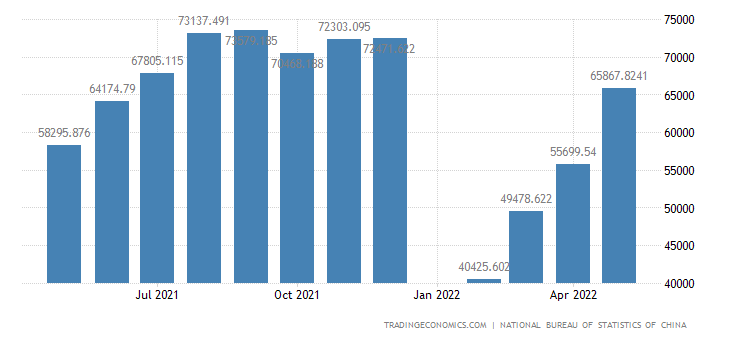 China Exports of Manufactured Goods, Misc Manufactured